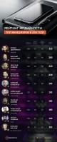 Cybersport.ru составил рейтинг медийности кибеспортивных ТОП-менеджеров в СНГ